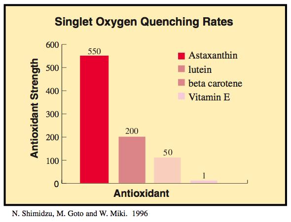 Астаксантин антиоксидант