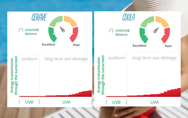 cerave vs coola