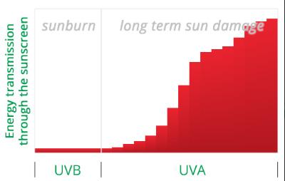солнцезащитный крем для лица Эрбориан