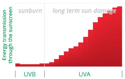 солнцезащитный крем для лица защита от UVA