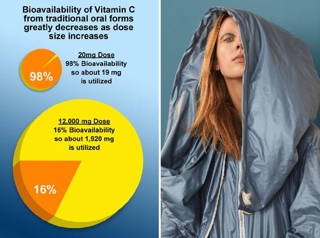 липосомальные витамины