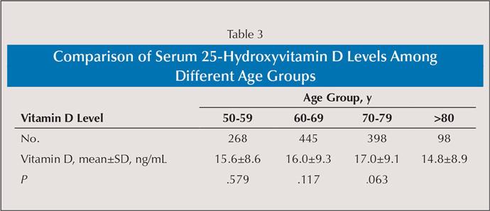 дефицит витамина Д у пожилых, simply4joy