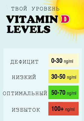 дефицит витамина Д и оптимальный уровень таблица, simply4joy