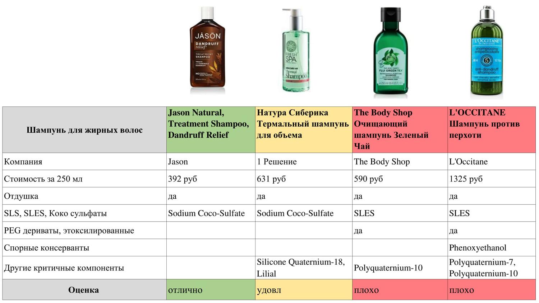 тест шампунь для жирных волос