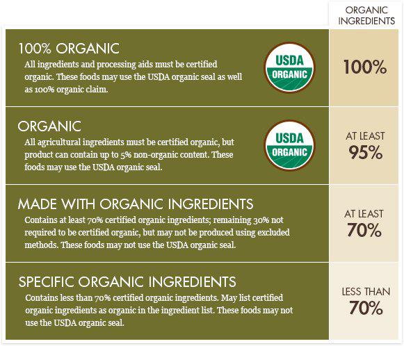 органические витамины стандарты