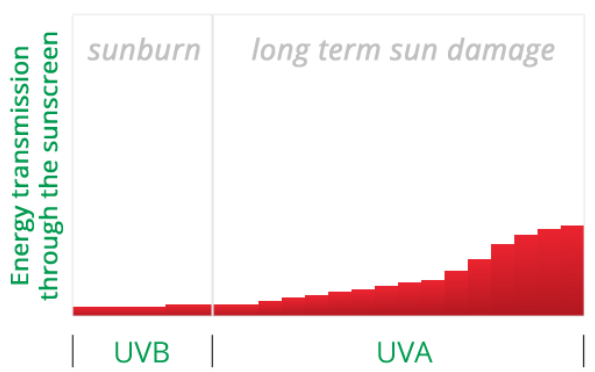 плохая защиты от UVA лучей