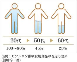содержание гиалуроновой кислоты в организме зависит от возраста!