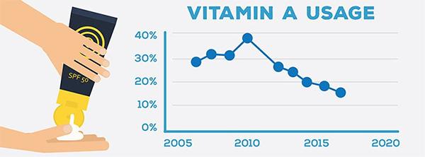 Как выбрать солнцезащитный крем? Витамин А в составе