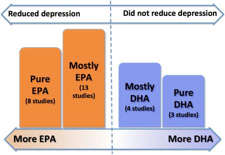 омега депрессии EPA