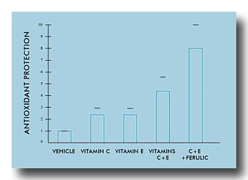 феруловая кислота в косметике, феруловая кислота и витамин С, simply4joy