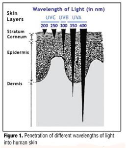 Солнцезащитный крем для лица от пигментации отзывы