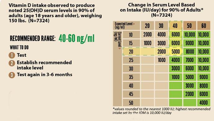 дефицит витамина Д, дозировки simply4joy