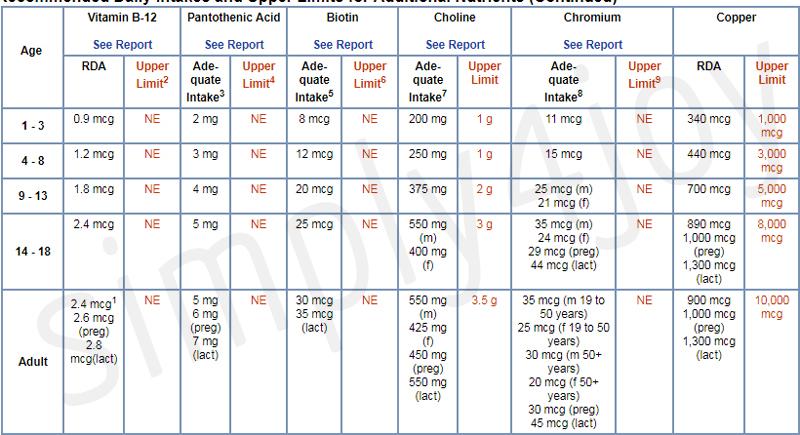 витамины и минералы для женщин