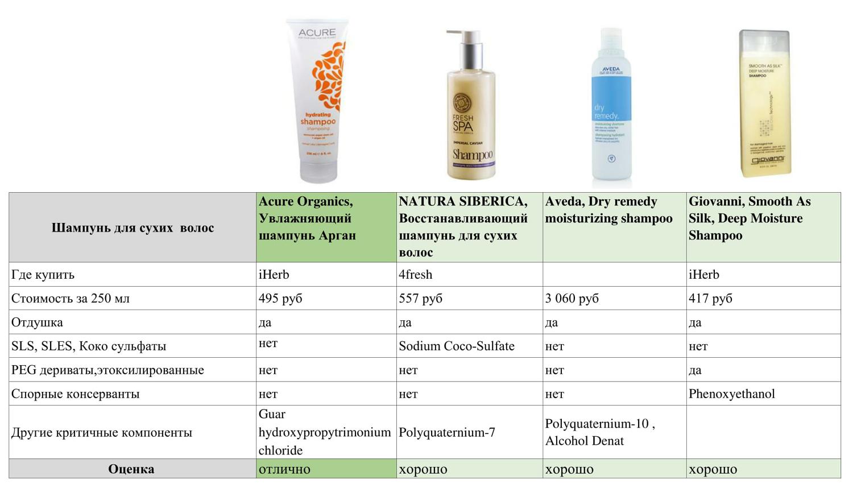 шампунь для сухих волос, тест косметики simply4joy