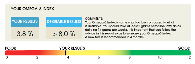 омега-3 индекс результаты simply4joy